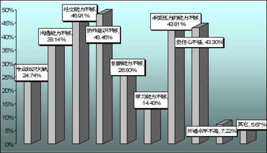 问卷第五题统计条形图图片