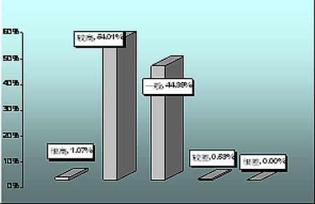 问卷第六题统计条形图图片