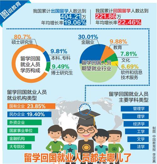教育部:近八成留学生选择回国就业