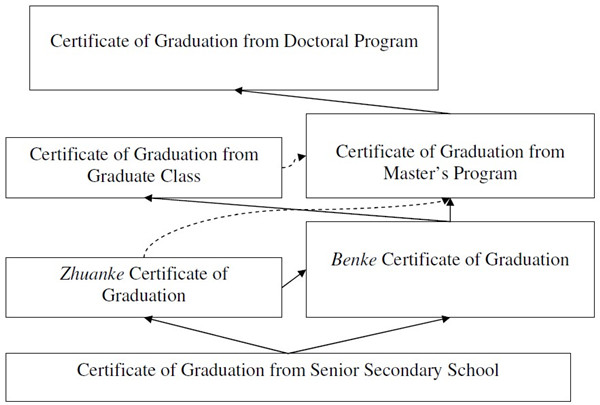 Qualifications and Degrees: Understanding the Chinese Dual